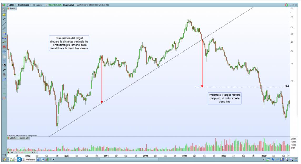 come trovare target nel trading