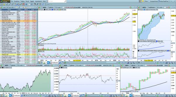 piattaforma di trading finale