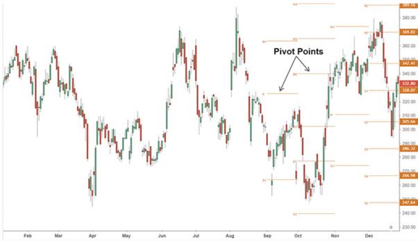 come usare i pivot point