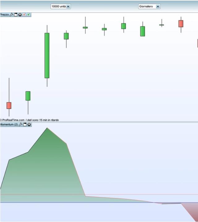 esempio indicatore momentum