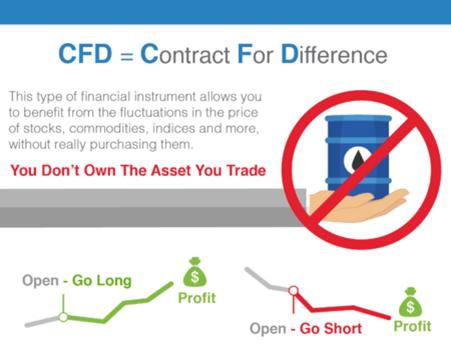 Cosa sono i CFD
