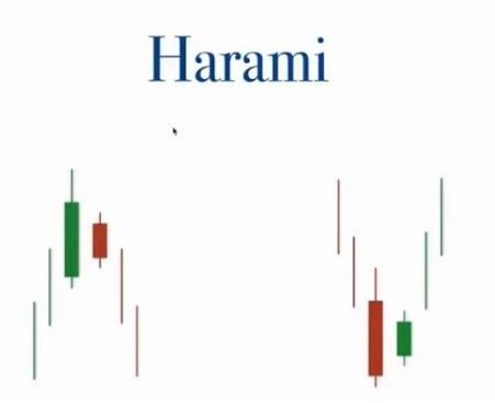 pattern harami