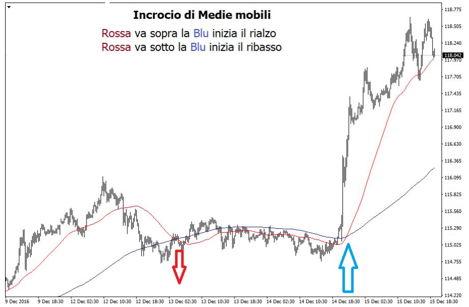 incrocio medie mobili trading
