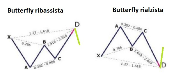 butterfly pattern trading