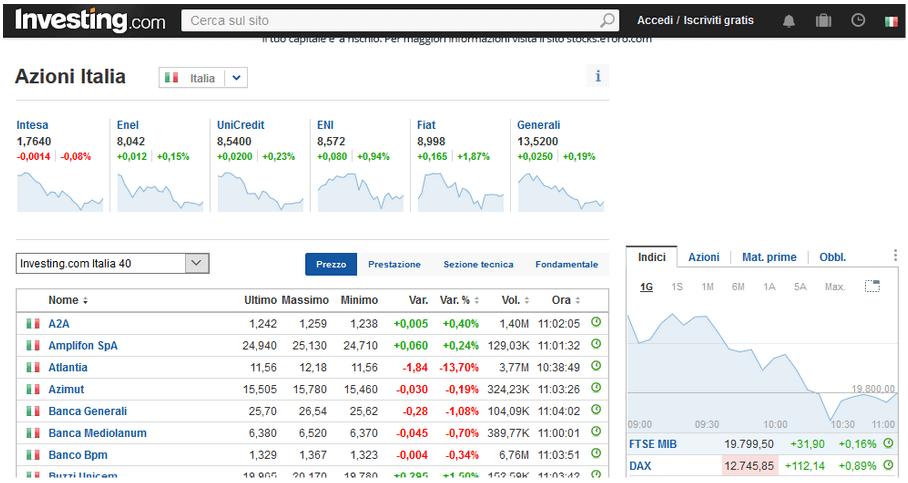 Migliori Strumenti di trading
