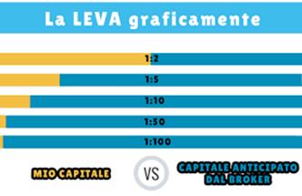 leva broker