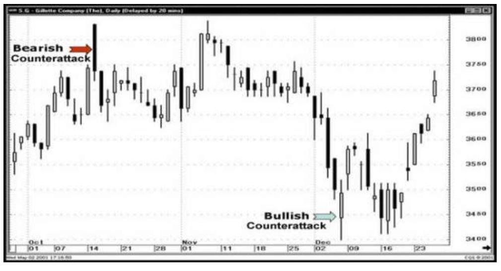 linee di contrattacco trading