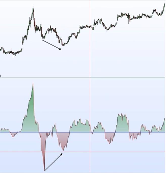 principali indicatori di trading