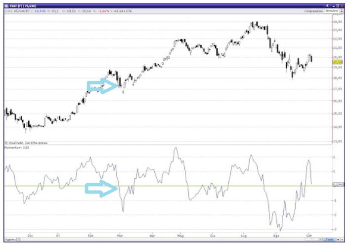 migliori indicatori di trading