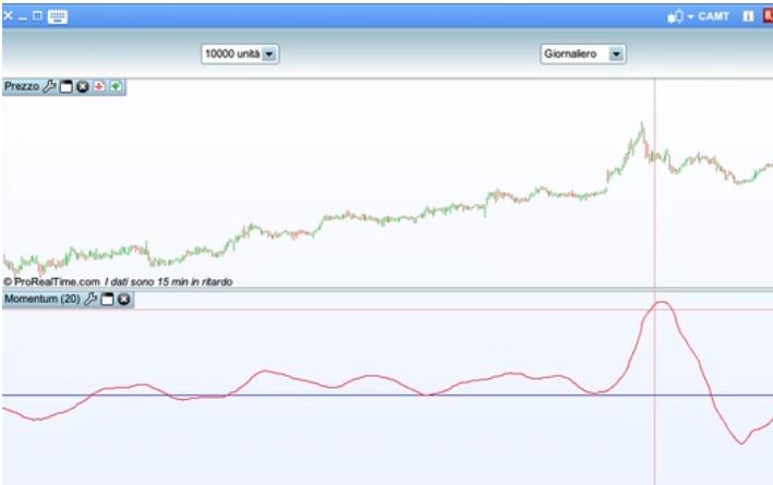 esempio trading momentum