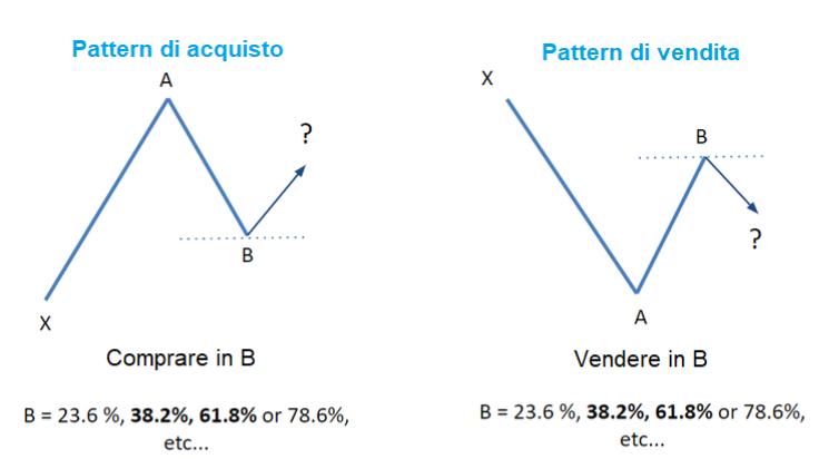 pattern con fibonacci