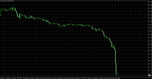 trading petrolio perdite