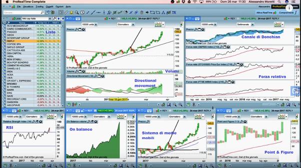 settare piattaforma di trading