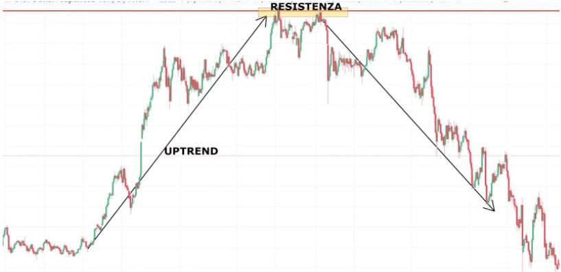 resistenze trading