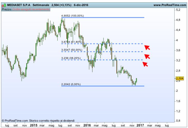 Fibonacci nel trading