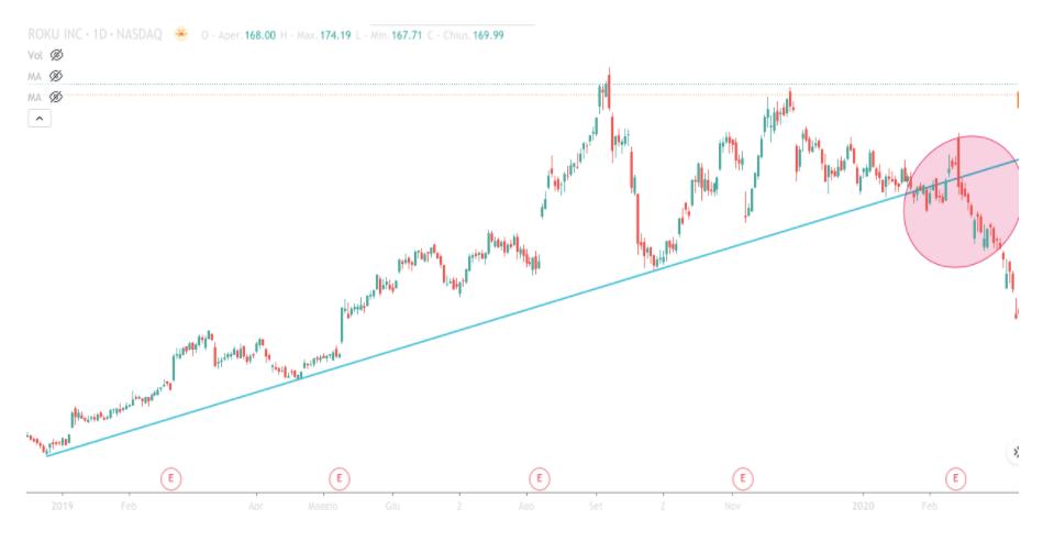 rottura trendline nel trading