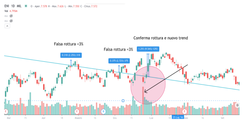 falsi segnali trading