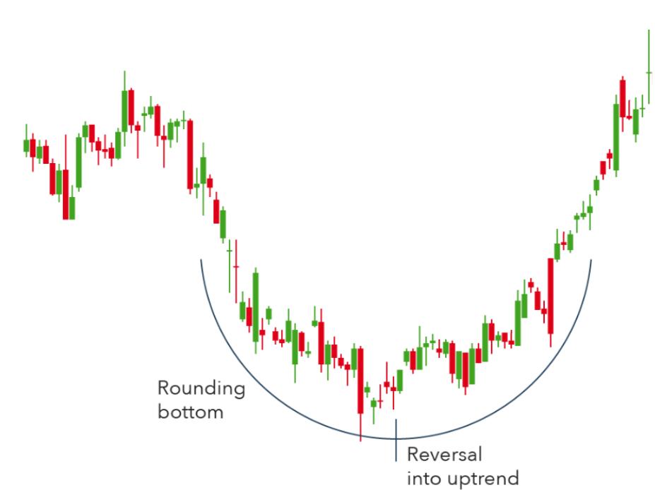 pattern rounding bottom