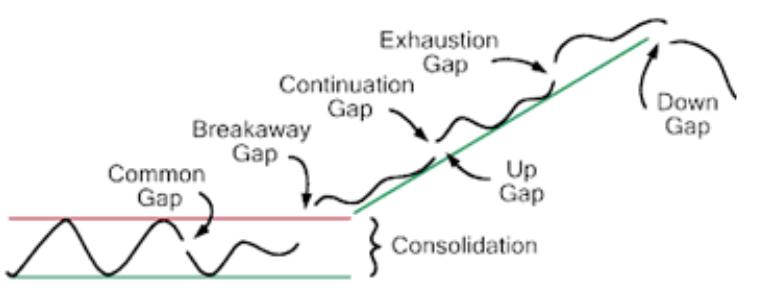gap di prezzo