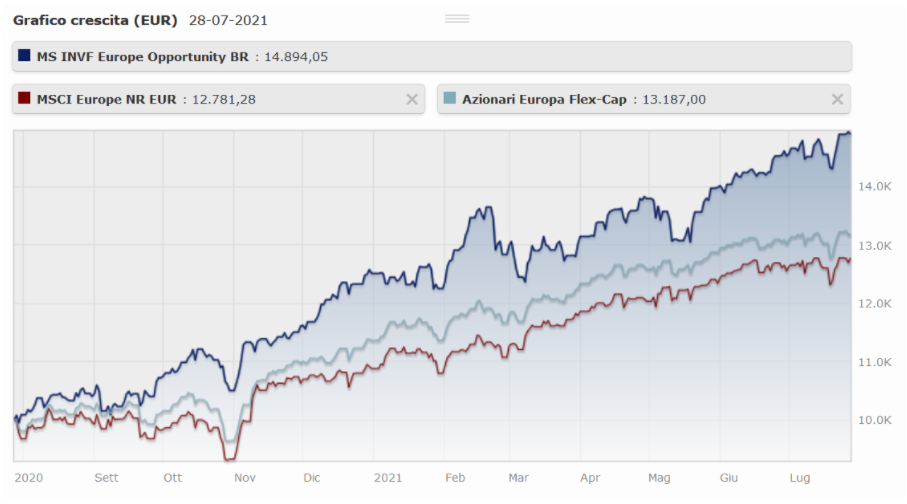 Migliori fondi di investimento oggi
