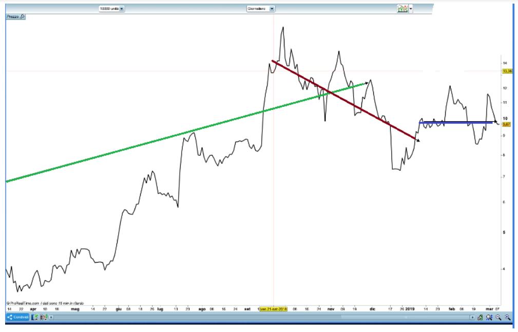 come trovare un trend nel trading