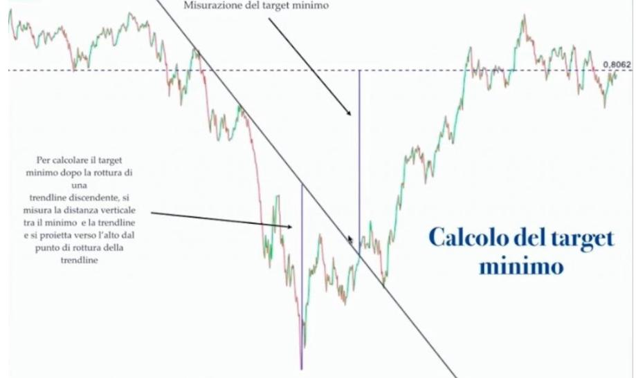 tracciare trendline ribassiste