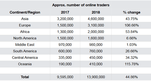 Cresce trading online