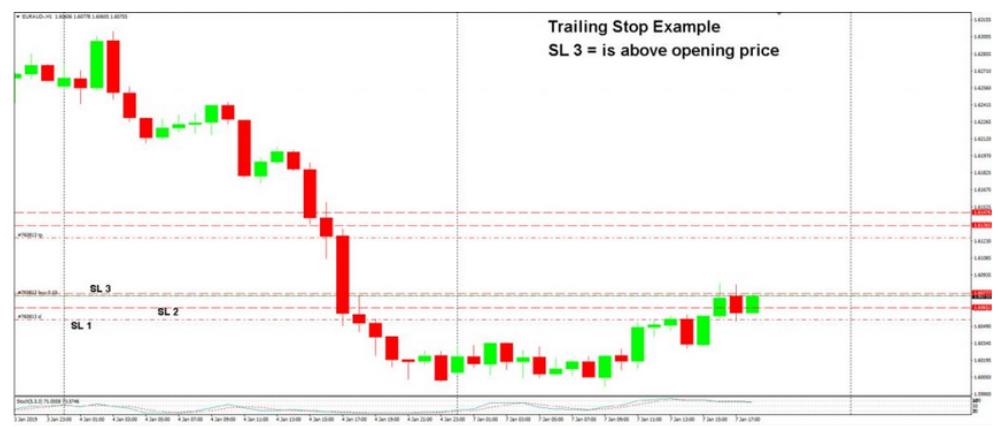 stop loss trading