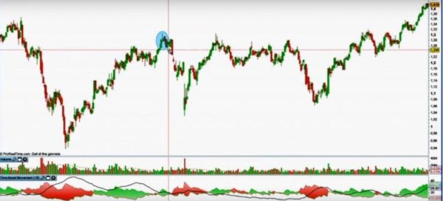 Pattern di inversione trend rialzista