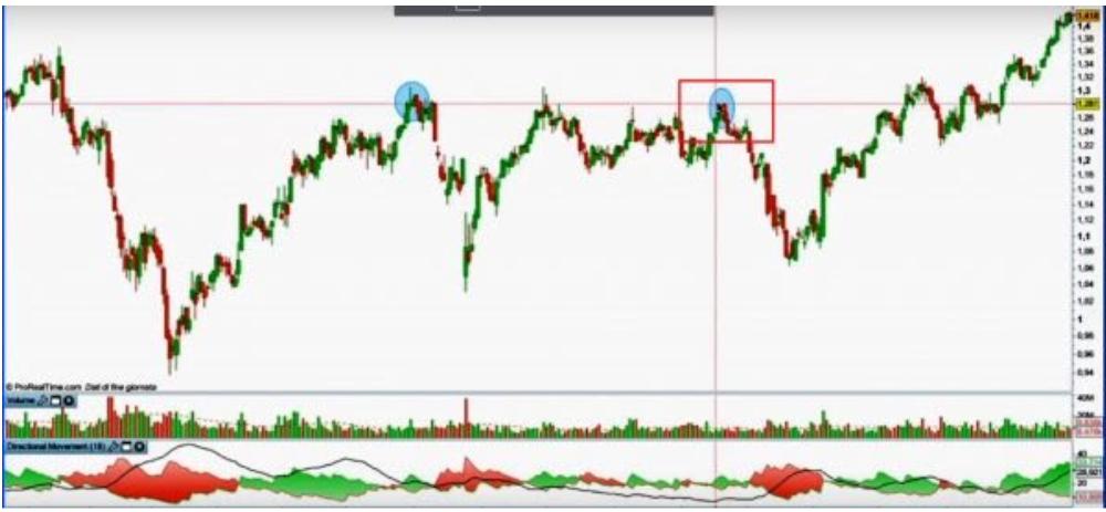 Pattern di inversione trend ribassista