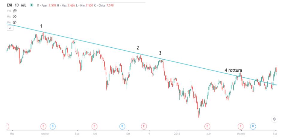 come usare la trendline nel trading