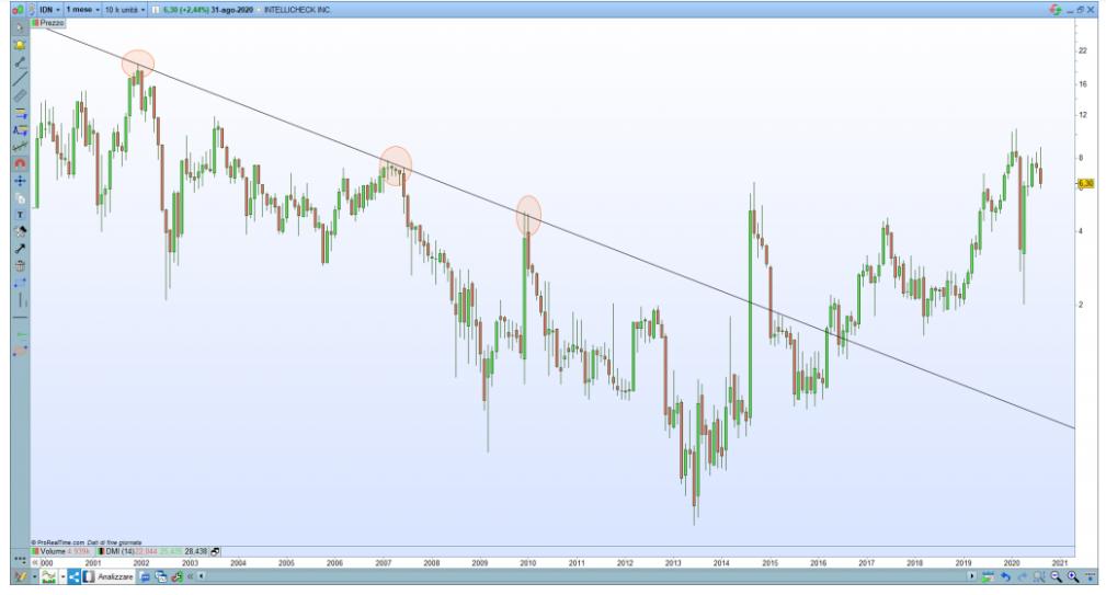 esempi trend trading