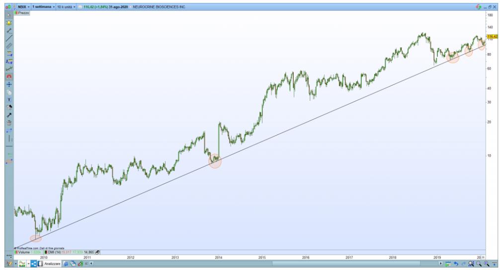 trend rialzista trading