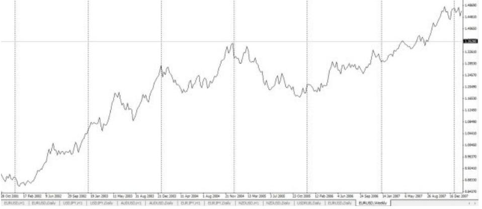 grafico a linee trading